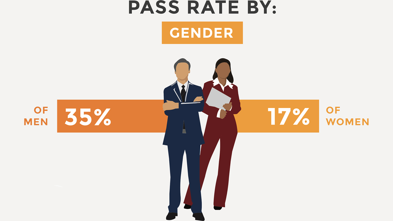 Pass rate by gender for financial literacy quiz